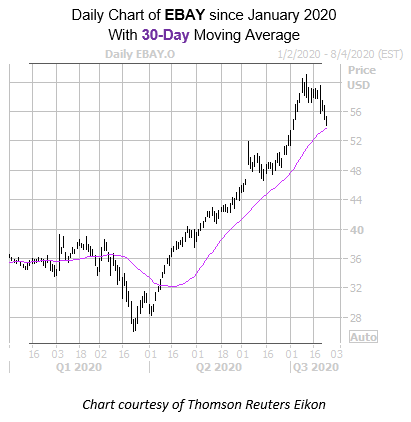 Ebay Stock Gears Up For Q2 Earnings Report