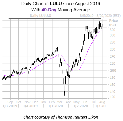More Record Highs Could Be In Store For Lululemon Stock