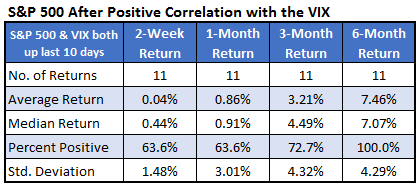 SP After Positive Correlation3
