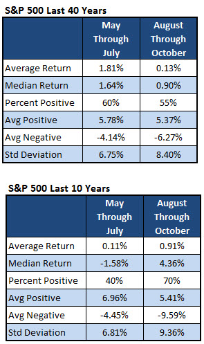 SPX 6-Month Performance, 10 Years v 40 Years