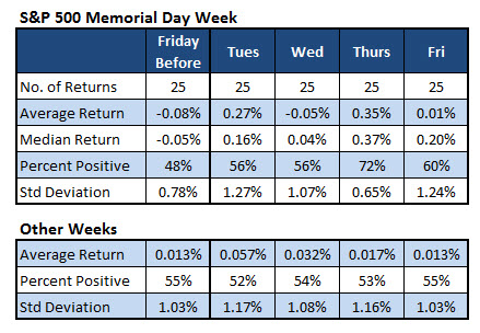 SPX Memorial Day Week Returns