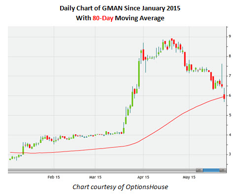 Daily Chart of GMAN Since January 2015 With 80-Day Moving Average