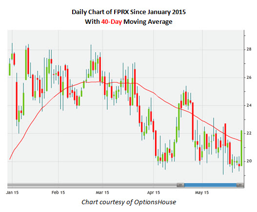 Daily Chart of FPRX Since January 2015 With 40-Day Moving Average