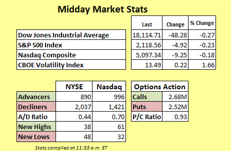 Midday Market Stats