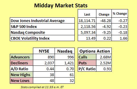 Midday Market Stats