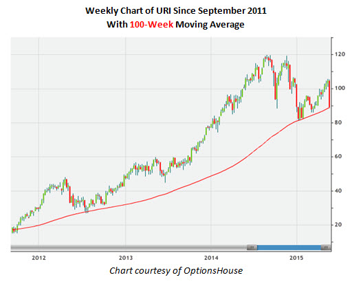 Weekly Chart of URI Since September 2011
