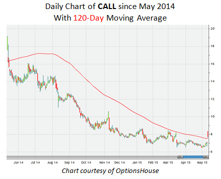 Daily Chart of CALL Since May 2014 With 120-Day Moving Average