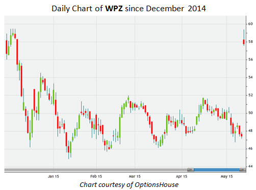 Daily Chart of WPZ Since December 2014