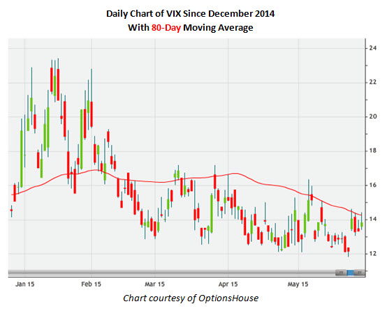 Daily Chart of VIX Since December 2014 With 80-Day Moving Average