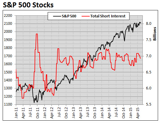 SPX Since January 2011 with Short Interest