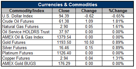 150512Currencies