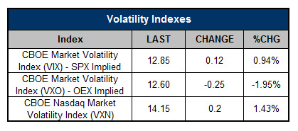 Volatility Indexes