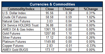 Currencies and Commodities
