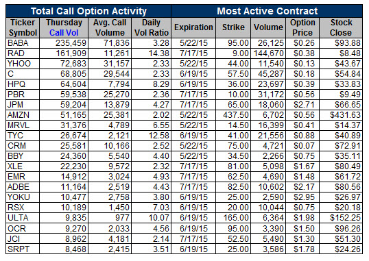Unusual Call Activity