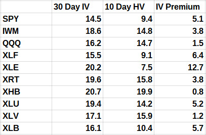 30-Day Implied Volatility vs. 10-Day Historical Volatility