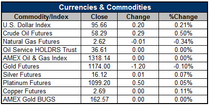 150605Currencies