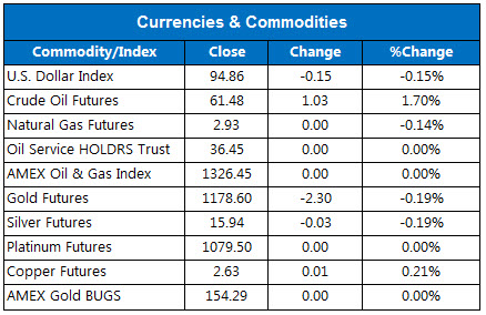 150617OVCurrencies