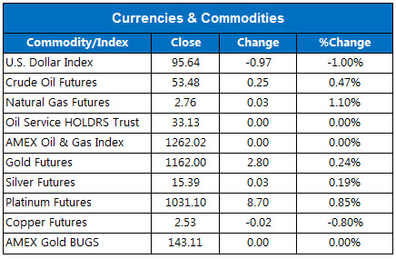 150710Currencies