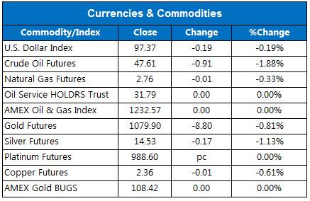 150731Commodities