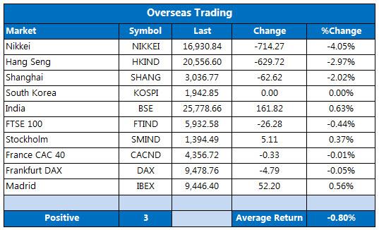 0929 overseas markets