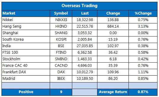 1007 overseas markets