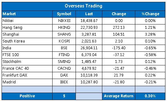 Overseas markets 1012