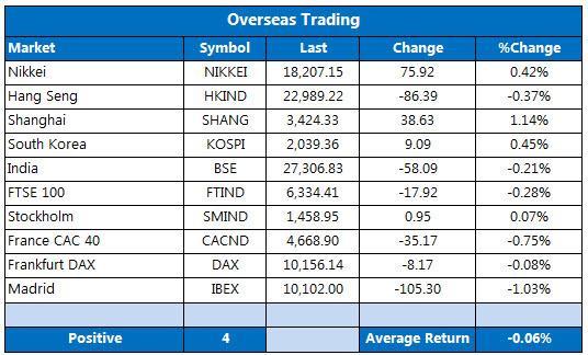 Overseas markets 1020