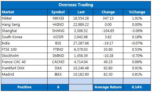 Overseas markets 1021