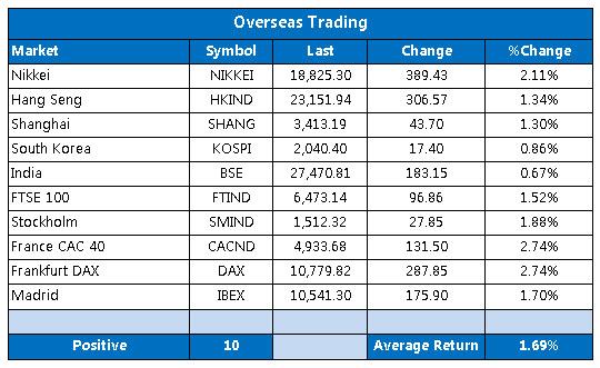 Overseas markets 1023