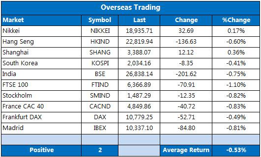 Overseas markets 1029