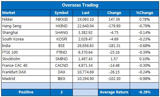 Overseas markets 1030