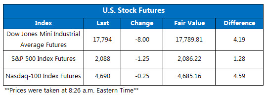 Dow futures fair value 151123