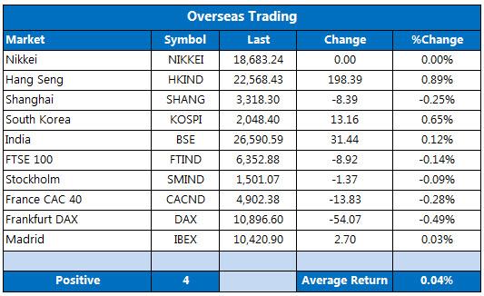 Overseas markets 1103