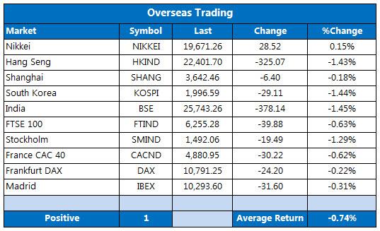 Overseas markets 1110
