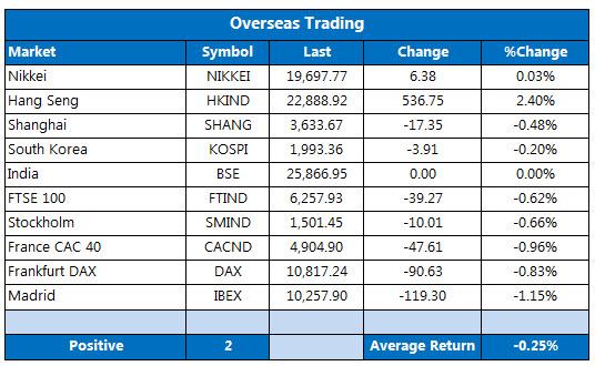 overseas markets 1112