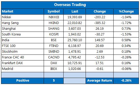 Overseas markets 1116