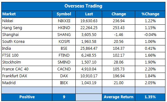 Overseas markets 1117