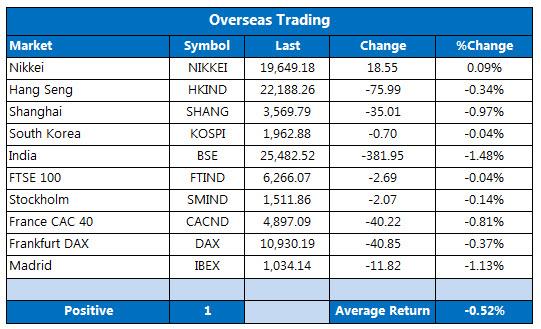 Overseas markets 1118