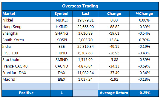 Overseas markets 1123-2
