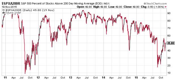 SPX stocks above 200 dma 1123
