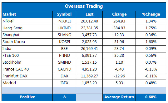 Overseas markets 1201