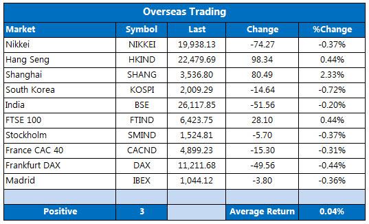 Overseas markets 1202