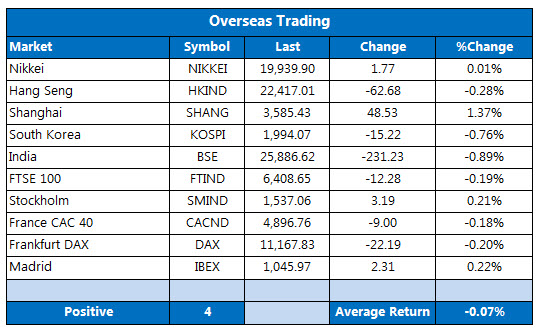 Overseas markets 1203-2