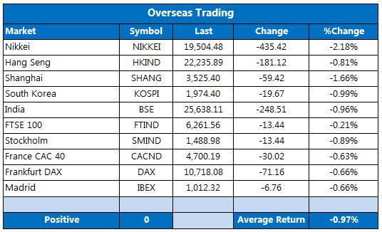 Overseas markets 1204