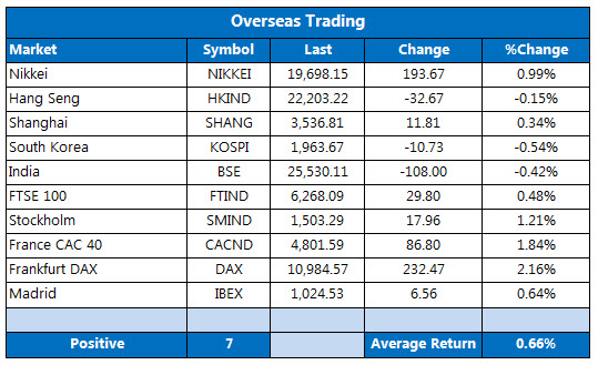 Overseas markets 1207
