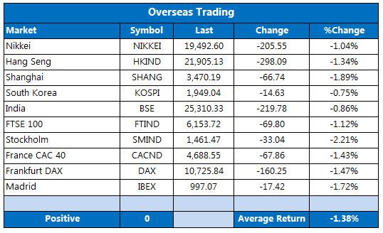 Overseas markets 1208