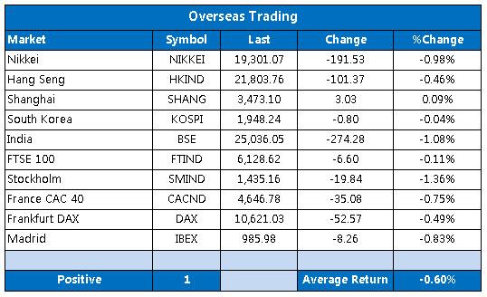 Overseas markets 1209
