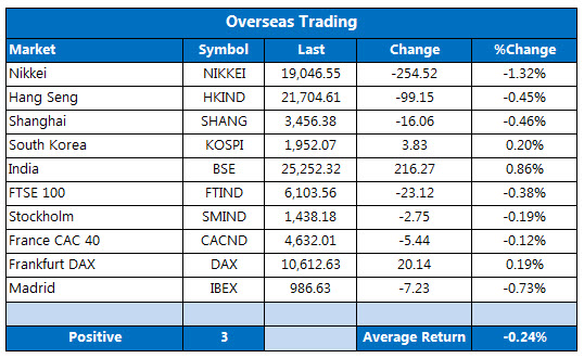 Overseas markets 1210
