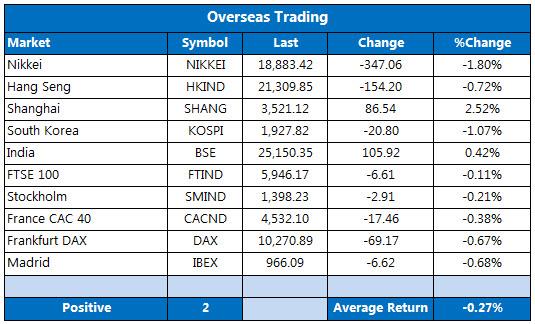 Overseas markets 1214