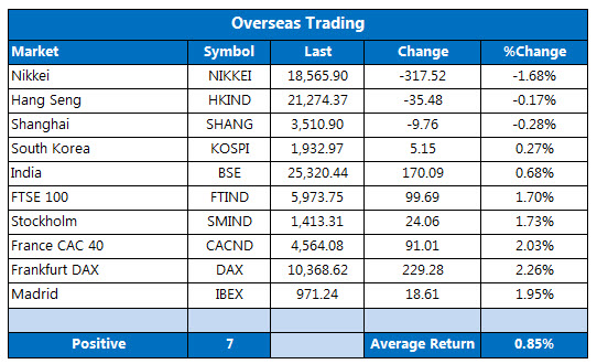 Overseas markets 1215